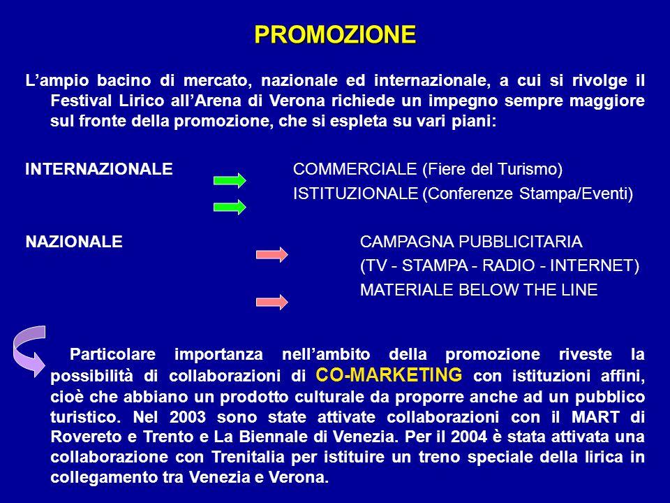 Lampio bacino di mercato, nazionale ed internazionale, a cui si rivolge il Festival Lirico allArena di Verona richiede un impegno sempre maggiore sul