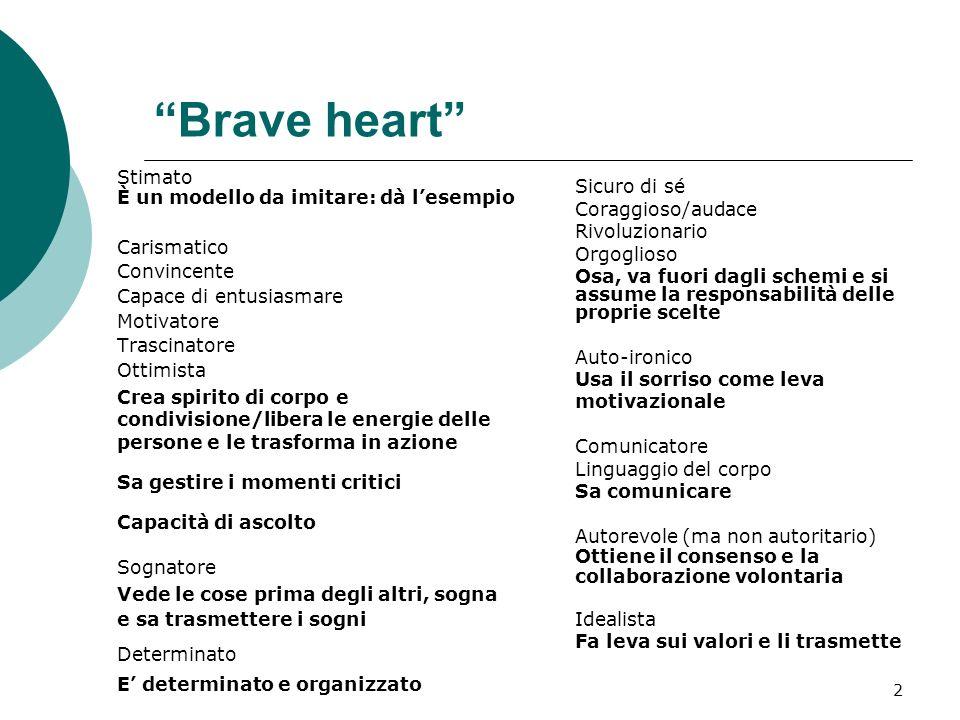 2 Brave heart Stimato È un modello da imitare: dà lesempio Carismatico Convincente Capace di entusiasmare Motivatore Trascinatore Ottimista Crea spiri