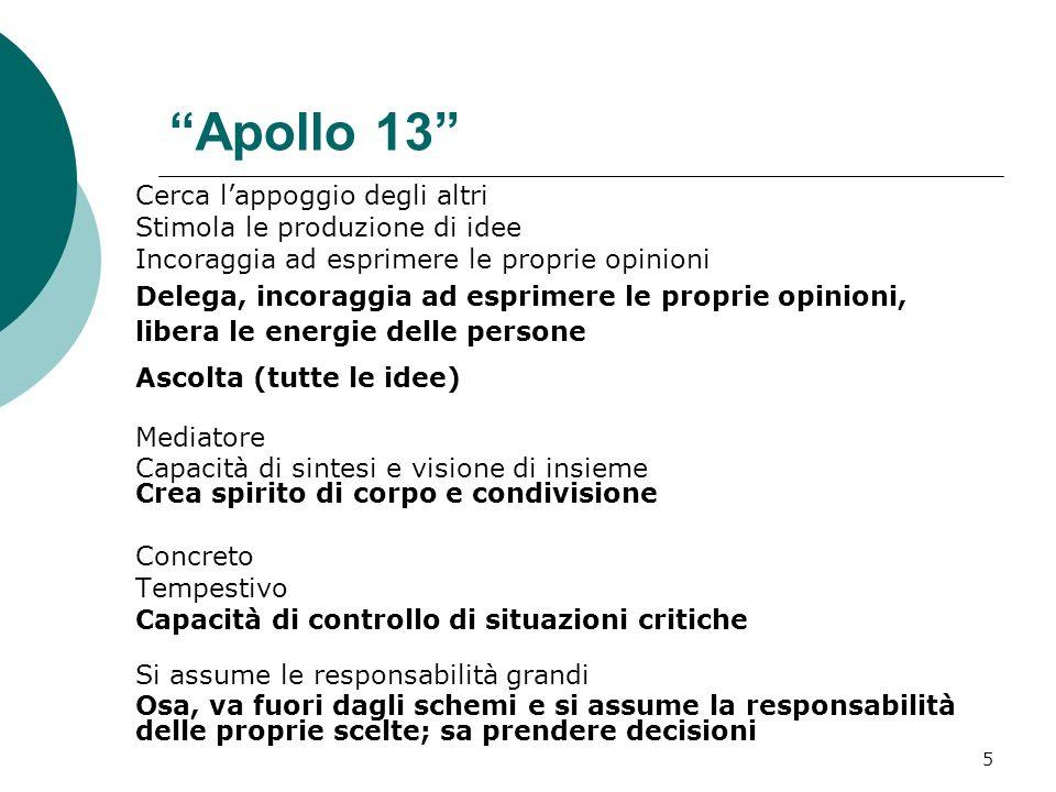 5 Apollo 13 Cerca lappoggio degli altri Stimola le produzione di idee Incoraggia ad esprimere le proprie opinioni Delega, incoraggia ad esprimere le p