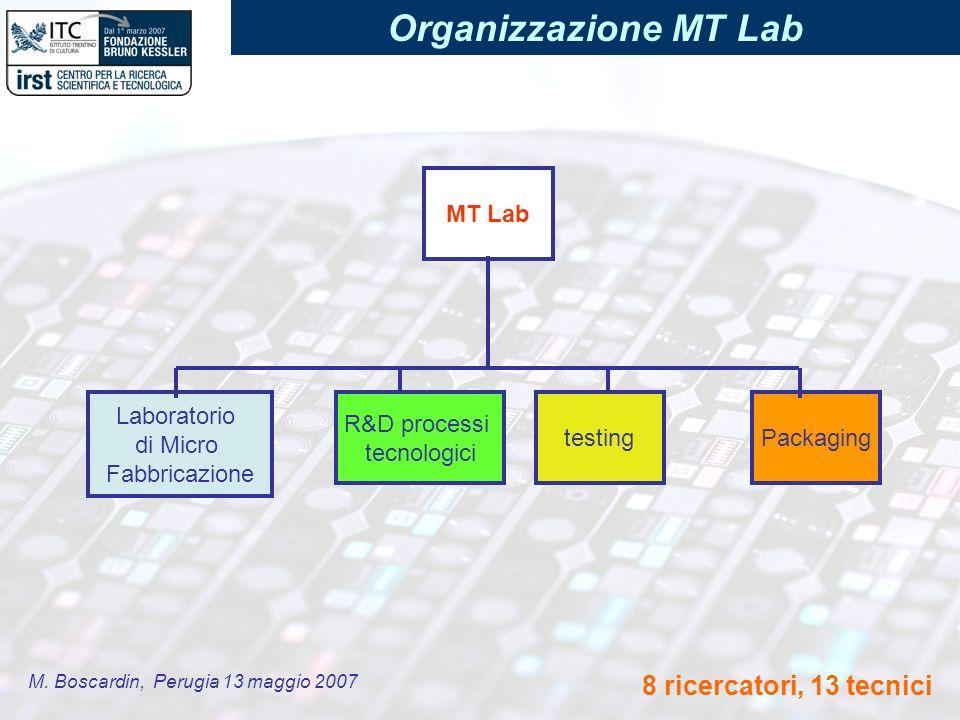 M. Boscardin, Perugia 13 maggio 2007 Organizzazione MT Lab Packaging Laboratorio di Micro Fabbricazione MT Lab R&D processi tecnologici testing 8 rice