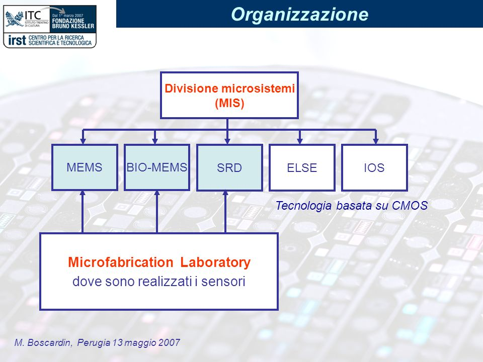 M. Boscardin, Perugia 13 maggio 2007 Organizzazione ELSEIOS MEMSBIO-MEMS SRD Divisione microsistemi (MIS) Tecnologia basata su CMOS Microfabrication L