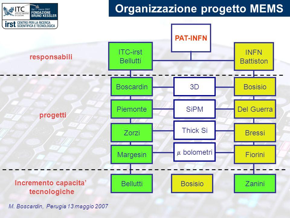 M. Boscardin, Perugia 13 maggio 2007 Organizzazione progetto MEMS ITC-irst Bellutti Boscardin INFN Battiston PAT-INFN Piemonte Zorzi Margesin Bosisio