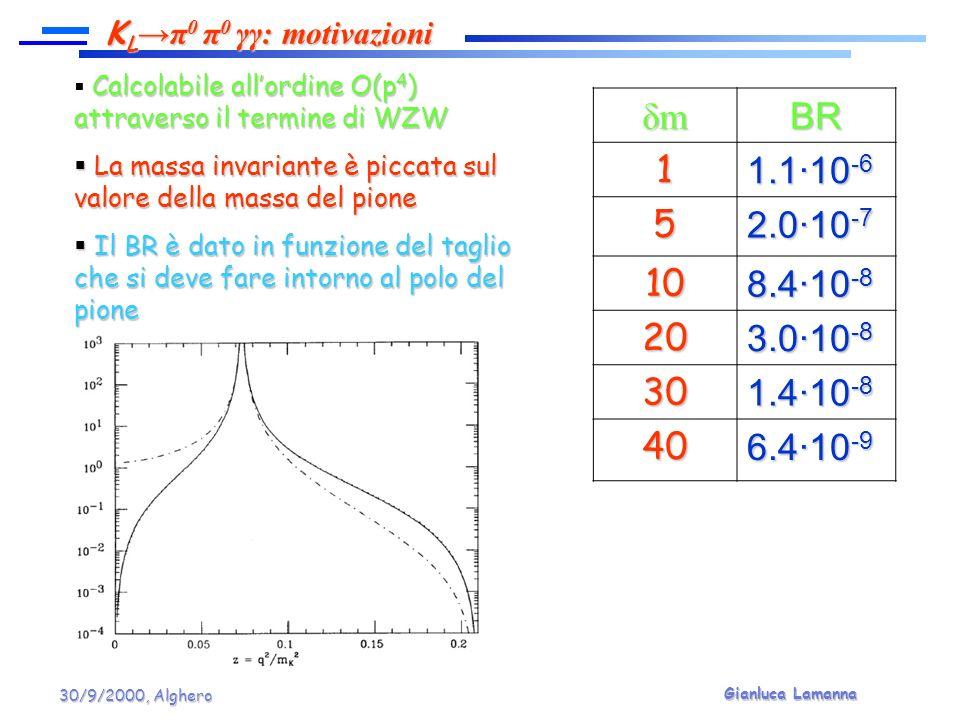 Gianluca Lamanna 30/9/2000, Alghero Calcolabile allordine O(p 4 ) attraverso il termine di WZW Calcolabile allordine O(p 4 ) attraverso il termine di WZW La massa invariante è piccata sul valore della massa del pione La massa invariante è piccata sul valore della massa del pione Il BR è dato in funzione del taglio che si deve fare intorno al polo del pione Il BR è dato in funzione del taglio che si deve fare intorno al polo del pione K L π 0 π 0 γγ: motivazioni δmδmδmδmBR1 1.1·10 -6 5 2.0·10 -7 10 8.4·10 -8 20 3.0·10 -8 30 1.4·10 -8 40 6.4·10 -9