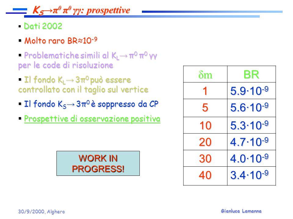 Gianluca Lamanna 30/9/2000, Alghero Dati 2002 Dati 2002 Molto raro BR10 -9 Molto raro BR10 -9 Problematiche simili al K L π 0 π 0 γγ per le code di ri