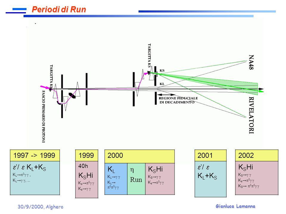 Gianluca Lamanna 30/9/2000, Alghero Dati 2002 Dati 2002 Molto raro BR10 -9 Molto raro BR10 -9 Problematiche simili al K L π 0 π 0 γγ per le code di risoluzione Problematiche simili al K L π 0 π 0 γγ per le code di risoluzione Il fondo K L 3π 0 può essere controllato con il taglio sul vertice Il fondo K L 3π 0 può essere controllato con il taglio sul vertice Il fondo K S 3π 0 è soppresso da CP Il fondo K S 3π 0 è soppresso da CP Prospettive di osservazione positiva Prospettive di osservazione positiva δmδmδmδmBR 1 5.9·10 -9 5 5.6·10 -9 10 5.3·10 -9 20 4.7·10 -9 30 4.0·10 -9 40 3.4·10 -9 K S π 0 π 0 γγ: prospettive WORK IN PROGRESS!