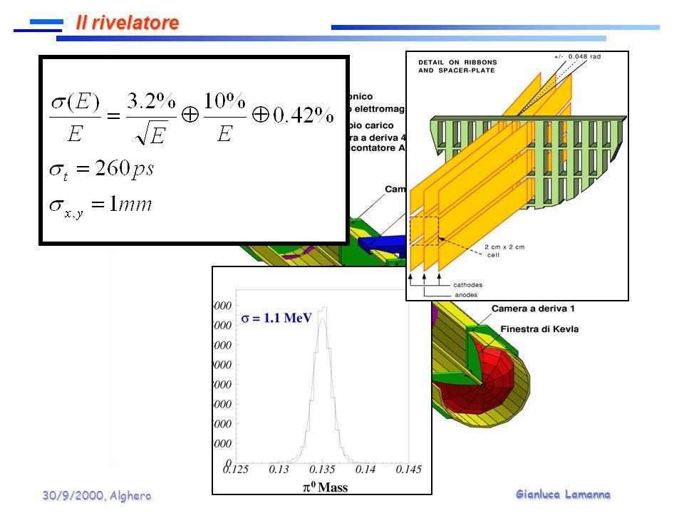 Gianluca Lamanna 30/9/2000, Alghero NA48 ha dato e continua a dare buoni contributi per la comprensione della dinamica delle interazioni forti a bassa energia così come descritta da PTh NA48 ha dato e continua a dare buoni contributi per la comprensione della dinamica delle interazioni forti a bassa energia così come descritta da PTh In particolare nel settore dei decadimenti radiativi non Leptonici del K sono stati recentemente ottenuti importanti risultati In particolare nel settore dei decadimenti radiativi non Leptonici del K sono stati recentemente ottenuti importanti risultati K L π 0 γγ favorisce un valore di a v che implica un trascurabile contributo CP_conserving al decadimento che viola direttamente CP K L π 0 e + e - K L π 0 γγ favorisce un valore di a v che implica un trascurabile contributo CP_conserving al decadimento che viola direttamente CP K L π 0 e + e - Γ(K L γγ)/ Γ(K L 3 π 0 ) è stato misurato con una precisione 4 volte migliore rispetto al valore PDG Γ(K L γγ)/ Γ(K L 3 π 0 ) è stato misurato con una precisione 4 volte migliore rispetto al valore PDG Il nuovo valore del BR(K S γγ) indica un eccesso del 30% rispetto allordine O(p 4 ) Il nuovo valore del BR(K S γγ) indica un eccesso del 30% rispetto allordine O(p 4 ) Lo studio di K S π 0 γγ, K S,L π 0 π 0 γγ (ancora non osservati) daranno ulteriori contributi in questo settore della fisica Lo studio di K S π 0 γγ, K S,L π 0 π 0 γγ (ancora non osservati) daranno ulteriori contributi in questo settore della fisica Conclusioni