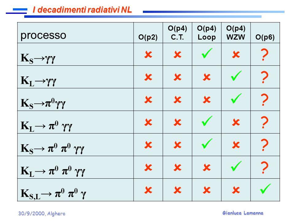 Gianluca Lamanna 30/9/2000, Alghero processo O(p2) O(p4) C.T. O(p4) Loop O(p4) WZWO(p6) K Sγγ ? K Lγγ ? K Sπ 0 γγ ? K L π 0 γγ ? K S π 0 π 0 γγ ? K L