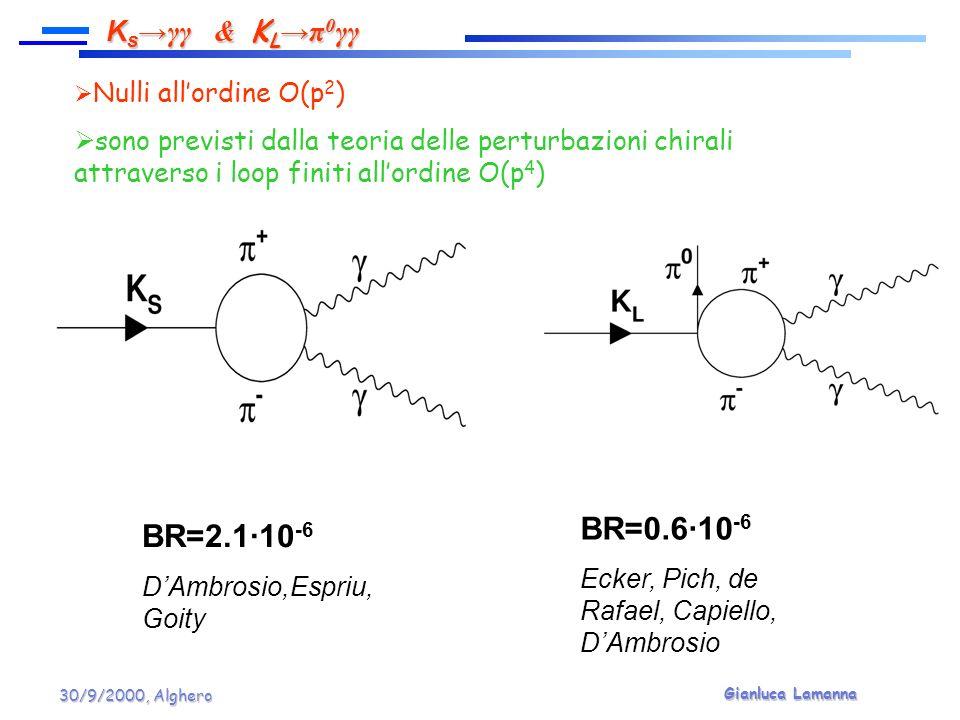 Gianluca Lamanna 30/9/2000, Alghero Nulli allordine O(p 2 ) sono previsti dalla teoria delle perturbazioni chirali attraverso i loop finiti allordine O(p 4 ) BR=2.1·10 -6 DAmbrosio,Espriu, Goity BR=0.6·10 -6 Ecker, Pich, de Rafael, Capiello, DAmbrosio K s γγ & K L π 0 γγ