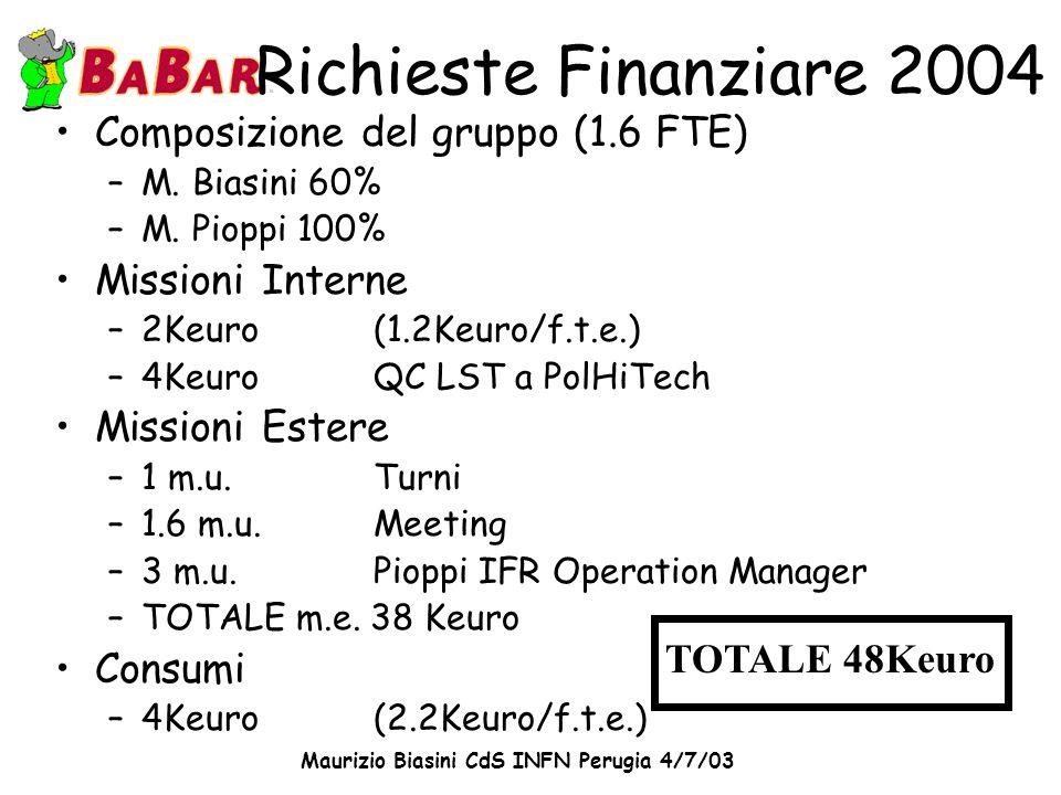 Maurizio Biasini CdS INFN Perugia 4/7/03 Richieste Finanziare 2004 Composizione del gruppo (1.6 FTE) –M. Biasini 60% –M. Pioppi 100% Missioni Interne