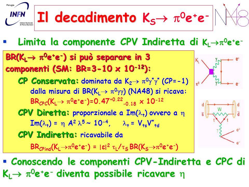 Il decadimento Il decadimento K S 0 e + e - Limita la componente CPV Indiretta di K L 0 e + e - Conoscendo le componenti CPV-Indiretta e CPC di K L 0 e + e - diventa possibile ricavare Conoscendo le componenti CPV-Indiretta e CPC di K L 0 e + e - diventa possibile ricavare BR(K L 0 e + e - ) si può separare in 3 componenti (SM: BR=3-10 x 10 -12 ): CP Conservata: CP Conservata: dominata da K 2 0 * * (CP=-1) dalla misura di BR(K L 0 ) (NA48) si ricava: BR CPC (K L 0 e + e - )=0.47 +0.22 -0.18 x 10 -12 CPV Diretta: CPV Diretta: proporzionale a Im( t ) ovvero a Im( t ) = A 2 5 ~ 10 -4, t = V ts V * td CPV Indiretta: CPV Indiretta: ricavabile da BR CPind (K L 0 e + e - ) = ׀ ε ׀ 2 L / S BR(K S 0 e + e - )