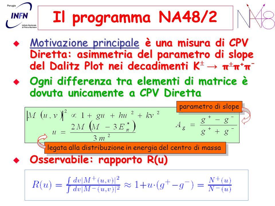 Il programma NA48/2 Motivazione principale è una misura di CPV Diretta: asimmetria del parametro di slope del Dalitz Plot nei decadimenti K π π + π -