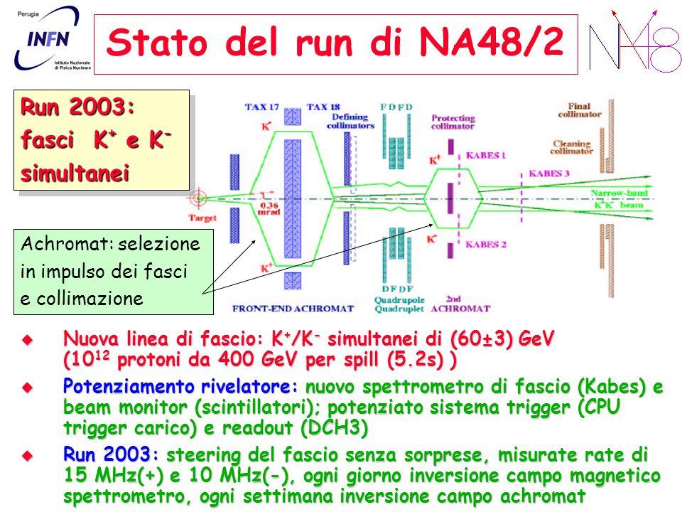 Stato del run di NA48/2 Run 2003: fasci K + e K - simultanei Run 2003: fasci K + e K - simultanei Nuova linea di fascio: K + /K - simultanei di (60±3) GeV (10 12 protoni da 400 GeV per spill (5.2s) ) Nuova linea di fascio: K + /K - simultanei di (60±3) GeV (10 12 protoni da 400 GeV per spill (5.2s) ) Potenziamento rivelatore: nuovo spettrometro di fascio (Kabes) e beam monitor (scintillatori); potenziato sistema trigger (CPU trigger carico) e readout (DCH3) Potenziamento rivelatore: nuovo spettrometro di fascio (Kabes) e beam monitor (scintillatori); potenziato sistema trigger (CPU trigger carico) e readout (DCH3) Run 2003: steering del fascio senza sorprese, misurate rate di 15 MHz(+) e 10 MHz(-), ogni giorno inversione campo magnetico spettrometro, ogni settimana inversione campo achromat Run 2003: steering del fascio senza sorprese, misurate rate di 15 MHz(+) e 10 MHz(-), ogni giorno inversione campo magnetico spettrometro, ogni settimana inversione campo achromat Achromat: selezione in impulso dei fasci e collimazione