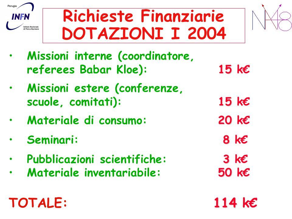 Richieste Finanziarie DOTAZIONI I 2004 Missioni interne (coordinatore, 15 referees Babar Kloe): 15 k Missioni estere (conferenze, 15 scuole, comitati)