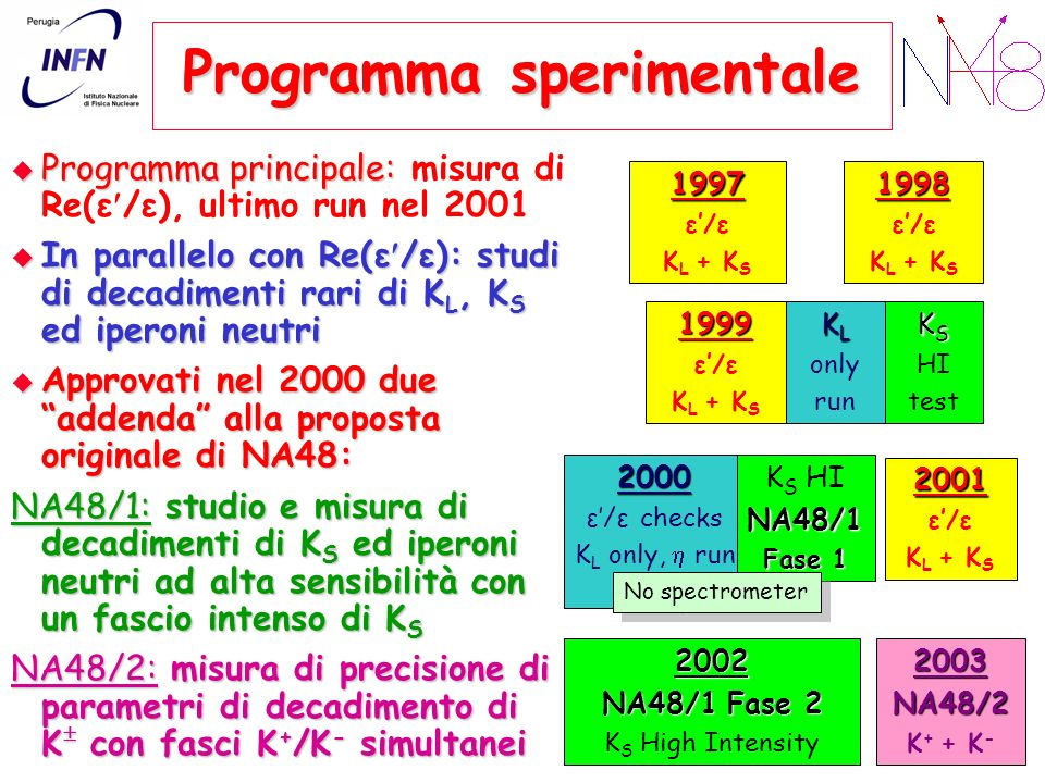 Programma sperimentale Programma principale: Programma principale: misura di Re(ε /ε), ultimo run nel 2001 In parallelo con Re(ε /ε): studi di decadimenti rari di K L, K S ed iperoni neutri In parallelo con Re(ε /ε): studi di decadimenti rari di K L, K S ed iperoni neutri Approvati nel 2000 due addenda alla proposta originale di NA48: Approvati nel 2000 due addenda alla proposta originale di NA48: NA48/1: studio e misura di decadimenti di K S ed iperoni neutri ad alta sensibilità con un fascio intenso di K S NA48/2: misura di precisione di parametri di decadimento di K con fasci K + /K - simultanei 1997 ε/ε K L + K S1998 ε/ε K L + K S 1999 ε/ε K L + K S K S HI test 2000 ε/ε checks K L only, run K S HINA48/1 Fase 1 2001 ε/ε K L + K S 2002 NA48/1 Fase 2 K S High Intensity2003NA48/2 K + + K - K L only run No spectrometer