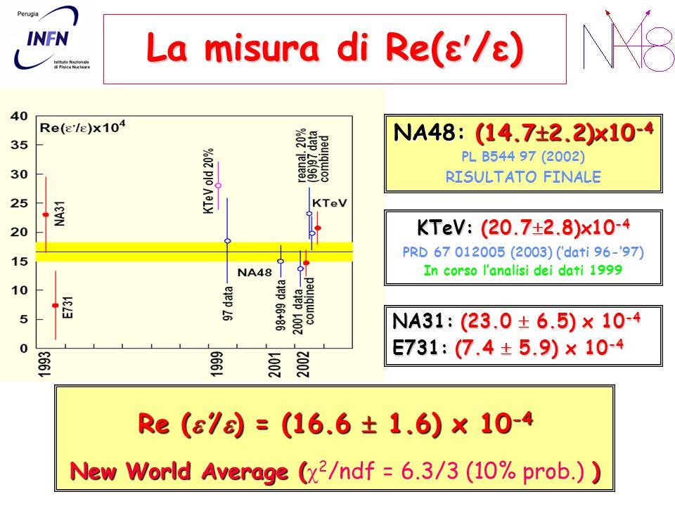 La misura di Re(ε /ε) Re (/ ) = (16.6 1.6) x 10 -4 New World Average () New World Average ( 2 /ndf = 6.3/3 (10% prob.) ) NA48: (14.7 2.2)x10 -4 PL B544 97 (2002) RISULTATO FINALE KTeV: (20.7 2.8)x10 -4 PRD 67 012005 (2003) (dati 96-97) In corso lanalisi dei dati 1999 NA31: (23.0 6.5) x 10 -4 E731: (7.4 5.9) x 10 -4