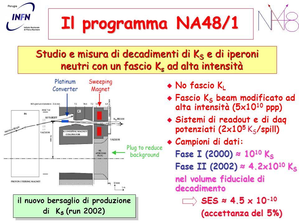 Il programma NA48/1 No fascio K L Fascio K S beam modificato ad alta intensità (5x10 10 ppp) Sistemi di readout e di daq potenziati (2x10 5 K S /spill) Campioni di dati: Fase I (2000) 10 10 K S Fase II (2002) 4.2x10 10 K S nel volume fiduciale di decadimento SES 4.5 x 10 -10 (accettanza del 5%) Studio e misura di decadimenti di K S e di iperoni neutri con un fascio K s ad alta intensità il nuovo bersaglio di produzione di K S (run 2002) il nuovo bersaglio di produzione di K S (run 2002)