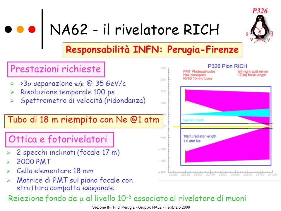 Sezione INFN di Perugia - Gruppo NA62 - Febbraio 2008 NA62 - il rivelatore RICH >3 separazione @ 35 GeV/c Risoluzione temporale 100 ps Spettrometro di
