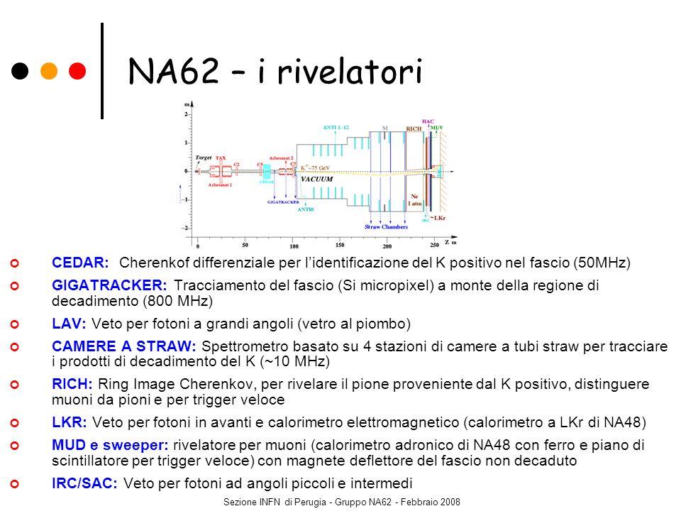 Sezione INFN di Perugia - Gruppo NA62 - Febbraio 2008 Prototipo in scala 1:1 (longitudinale), 96 PMs Hamamatsu R7400U Camera a tenuta lunga18 m; specchio: =50cm, spessore=2.5cm, f=17.01m Test: fascio di particelle negative a 200 GeV/c alla produzione: 94.3%, 4.9% K, 0.7% p dopo 900 m: 96.2%, 3.0% K, 0.8% p RICH – il prototipo 2007 test beam al CERN Perugia: coordinamento test installazione, read-out/DAQ (A.