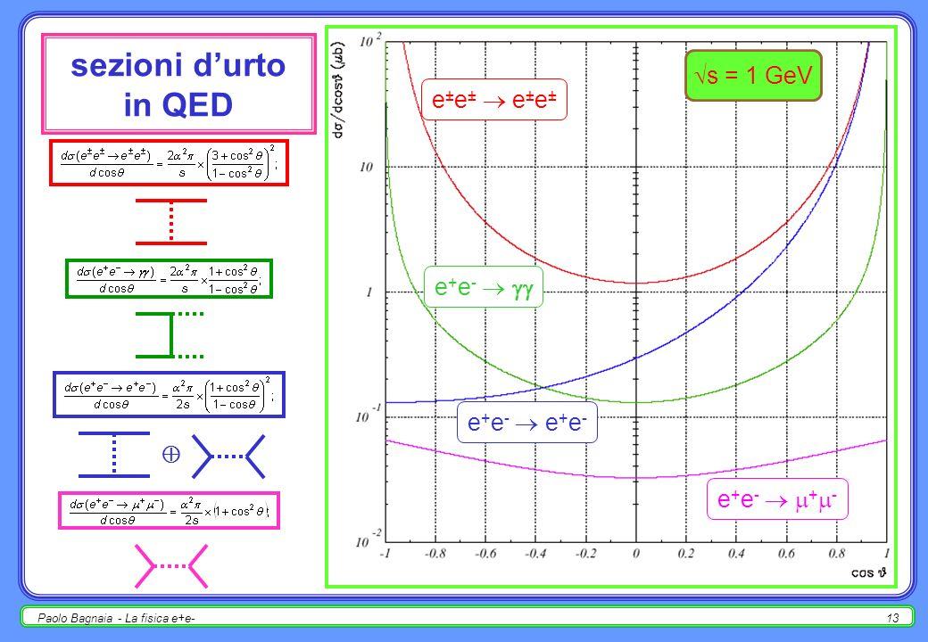 Paolo Bagnaia - La fisica e+e-12 sezioni durto in QED consideriamo alcuni processi di QED; allordine più basso [ s<<m Z, solo scambio di ] : e ± e ± e ± e ± e + e - e + e - e + e - e + e - + -