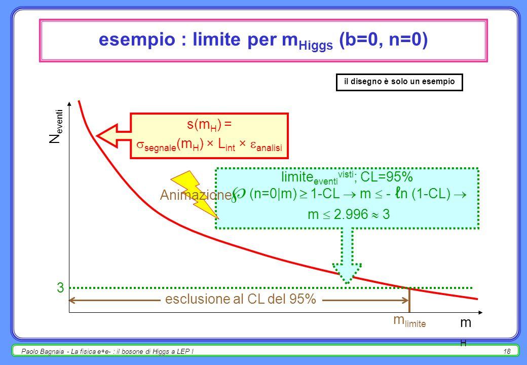 Paolo Bagnaia - La fisica e+e- : il bosone di Higgs a LEP I17 procedura di analisi vietato tornare indietro ??? mc segnale (teoria per vari valori dei