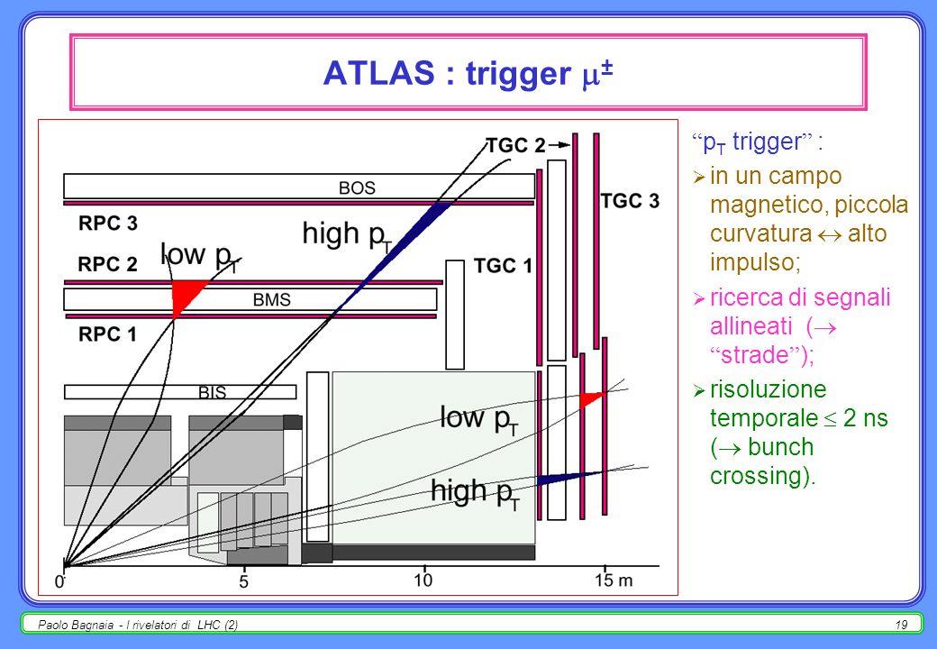 Paolo Bagnaia - I rivelatori di LHC (2)18 ATLAS : p T /p T per ± la risoluzione in impulso ( p T /p T ) dipende da molti effetti, mostrati separatamen