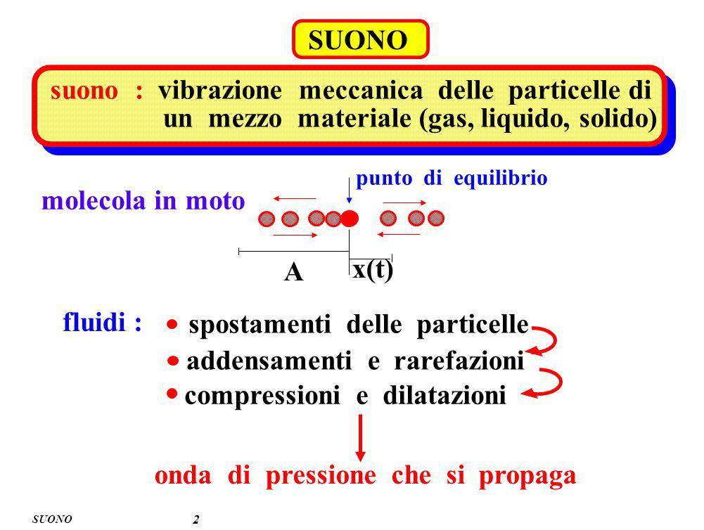 SUONO 2 suono : vibrazione meccanica delle particelle di un mezzo materiale (gas, liquido, solido) punto di equilibrio molecola in moto A x(t) spostam