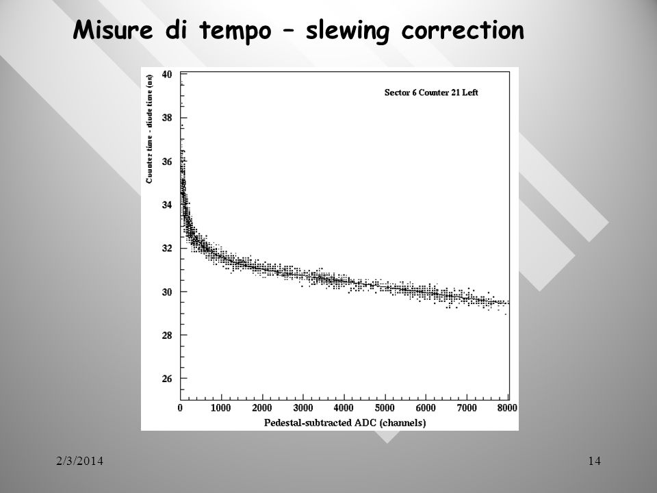 2/3/201414 Misure di tempo – slewing correction
