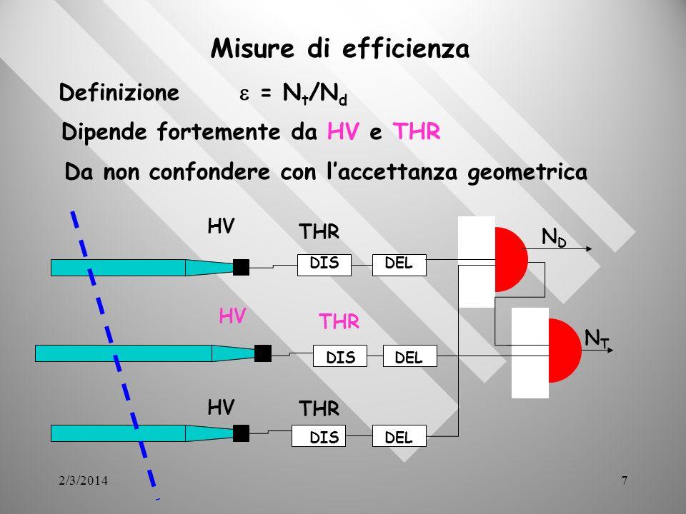 2/3/201418 Lunghezza di attenuazione I dati dellADC possono essere registrati sul computer ed essere elaborati per poter determinare la carica media e quindi il numero medio di fotoni che arrivano sul fotomoltiplicatore in funzione della distanza.