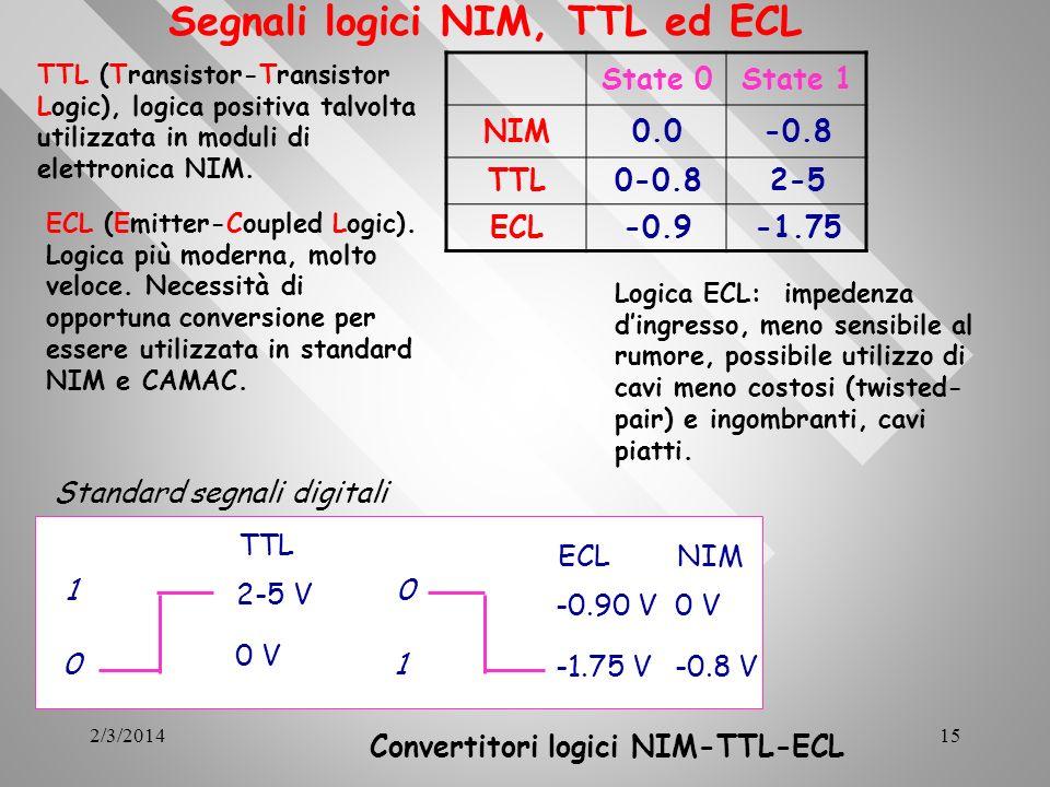 2/3/201415 Segnali logici NIM, TTL ed ECL State 0State 1 NIM0.0-0.8 TTL0-0.82-5 ECL-0.9-1.75 Convertitori logici NIM-TTL-ECL TTL (Transistor-Transisto