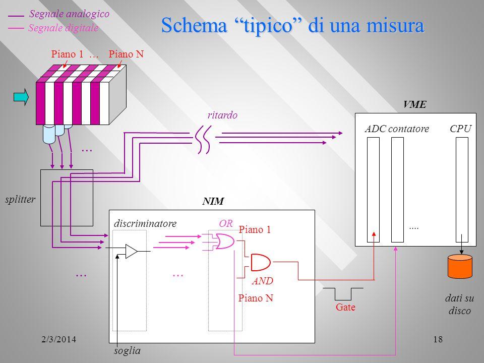 2/3/201418 Schema tipico di una misura discriminatore Segnale analogico Segnale digitale... Piano 1 Piano N ADCcontatoreCPU.... VME NIM Gate dati su d
