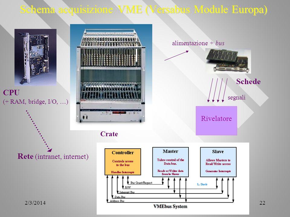 2/3/201422 Schema acquisizione VME (Versabus Module Europa) Crate CPU (+ RAM, bridge, I/O, …) Rete (intranet, internet) Schede alimentazione + bus Riv