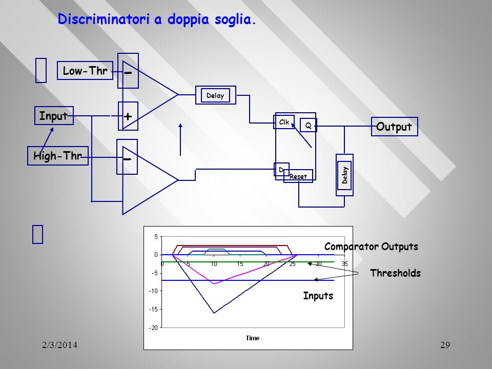 2/3/201429 Discriminatori a doppia soglia. - + - Input High-Thr Low-Thr Clk D Reset Q Delay Output Inputs Comparator Outputs Thresholds