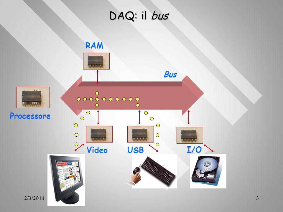 2/3/20143 DAQ: il bus Processore Bus RAM I/O VideoUSB