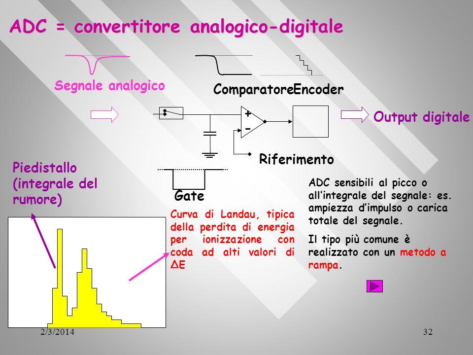 2/3/201432 ADC = convertitore analogico-digitale Segnale analogico Gate - + ComparatoreEncoder Riferimento Output digitale Curva di Landau, tipica del