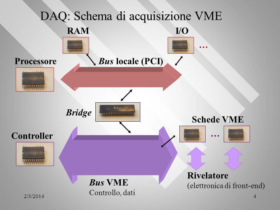 2/3/20144 DAQ: Schema di acquisizione VME Processore Schede VME Rivelatore (elettronica di front-end) Bus VME Controllo, dati Bus locale (PCI) RAMI/O
