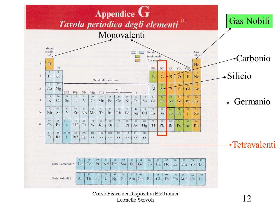 12 Corso Fisica dei Dispositivi Elettronici Leonello Servoli Tabella Periodica Silicio Germanio Tetravalenti Monovalenti Gas Nobili Carbonio