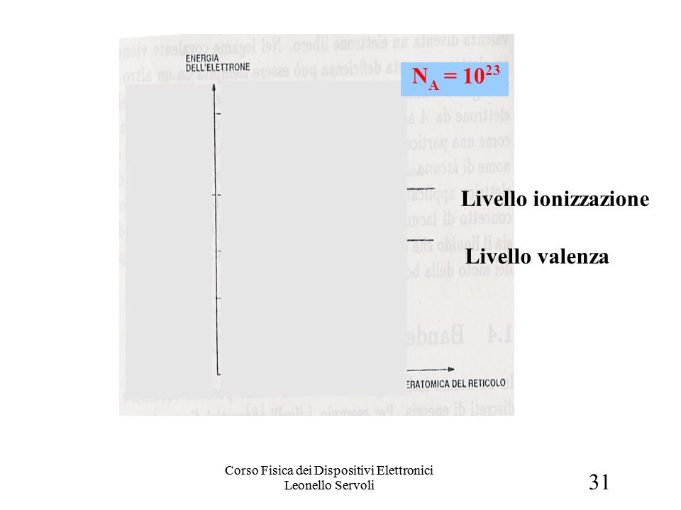 31 Corso Fisica dei Dispositivi Elettronici Leonello Servoli Bande di valenza (1) Livello valenza Livello ionizzazione N A = 10 23