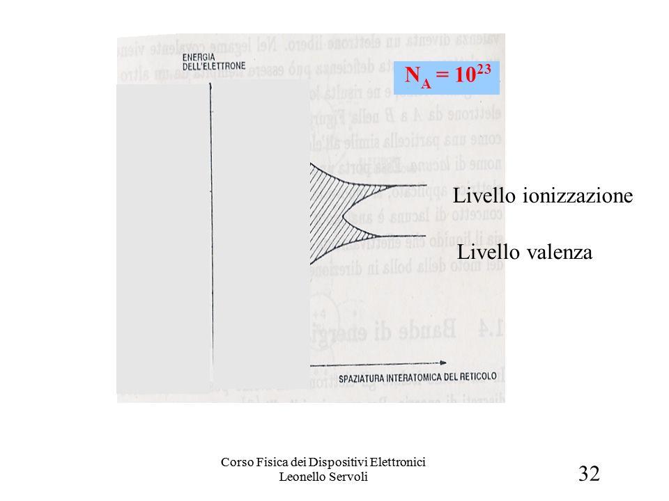 32 Corso Fisica dei Dispositivi Elettronici Leonello Servoli Livello valenza Livello ionizzazione N A = 10 23