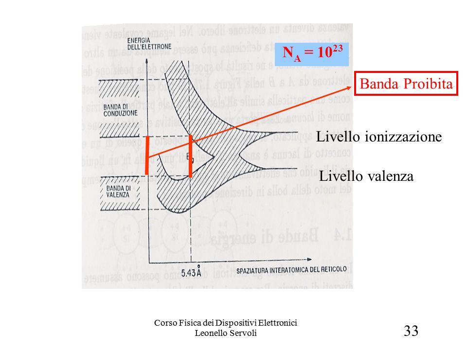 33 Corso Fisica dei Dispositivi Elettronici Leonello Servoli Banda Proibita Livello valenza Livello ionizzazione N A = 10 23