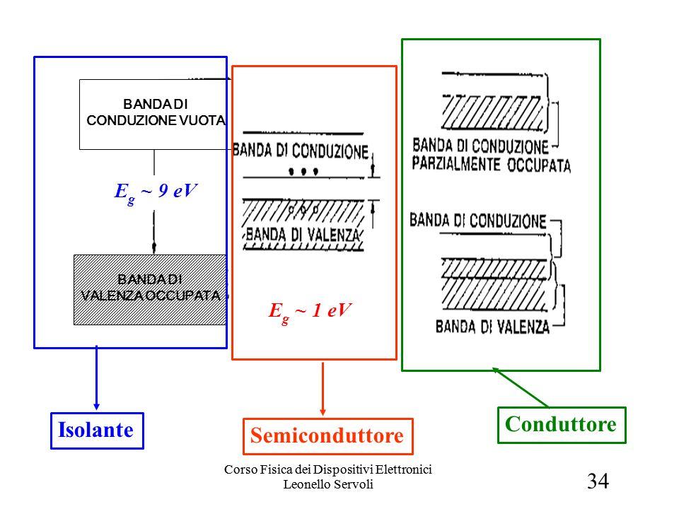 34 Corso Fisica dei Dispositivi Elettronici Leonello Servoli Bande di valenza (2) Isolante Semiconduttore Conduttore BANDA DI VALENZA OCCUPATA BANDA DI CONDUZIONE VUOTA E g ~ 1 eV E g ~ 9 eV