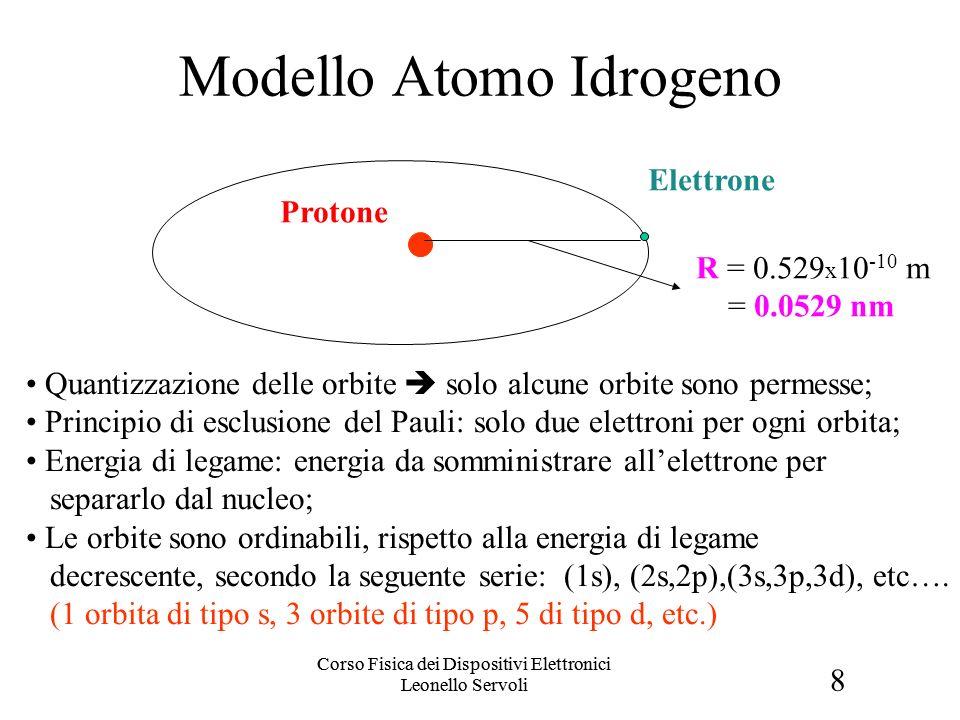 8 Corso Fisica dei Dispositivi Elettronici Leonello Servoli Modello Atomo Idrogeno Protone Elettrone Quantizzazione delle orbite solo alcune orbite so