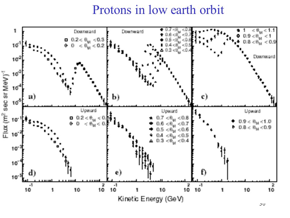 30 Protons in low earth orbit