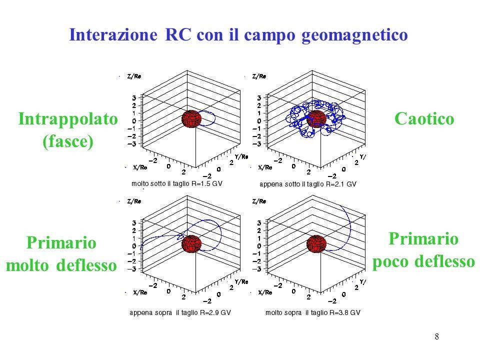 8 Interazione RC con il campo geomagnetico Intrappolato (fasce) Caotico Primario poco deflesso Primario molto deflesso