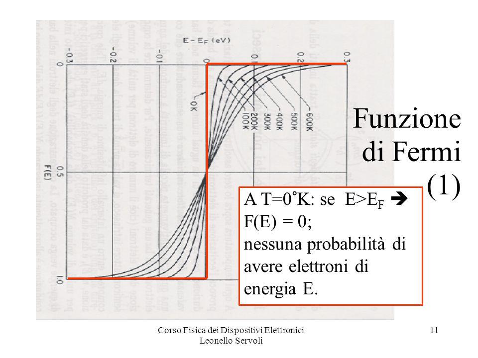 Corso Fisica dei Dispositivi Elettronici Leonello Servoli 11 Funzione di Fermi (1) A T=0°K: se E>E F F(E) = 0; nessuna probabilità di avere elettroni