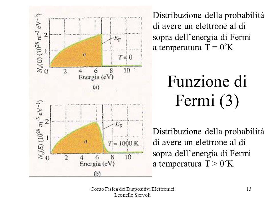 Corso Fisica dei Dispositivi Elettronici Leonello Servoli 13 Funzione di Fermi (3) Distribuzione della probabilità di avere un elettrone al di sopra dellenergia di Fermi a temperatura T = 0°K Distribuzione della probabilità di avere un elettrone al di sopra dellenergia di Fermi a temperatura T > 0°K