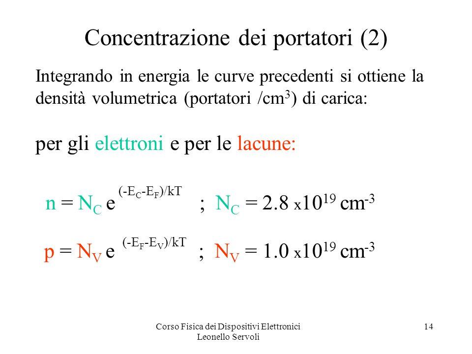 Corso Fisica dei Dispositivi Elettronici Leonello Servoli 14 n = N C e ; N C = 2.8 x 10 19 cm -3 p = N V e ; N V = 1.0 x 10 19 cm -3 Concentrazione dei portatori (2) (-E C -E F )/kT (-E F -E V )/kT Integrando in energia le curve precedenti si ottiene la densità volumetrica (portatori /cm 3 ) di carica: per gli elettroni e per le lacune: