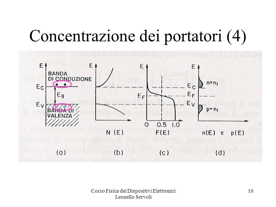 Corso Fisica dei Dispositivi Elettronici Leonello Servoli 16 Concentrazione dei portatori (4)