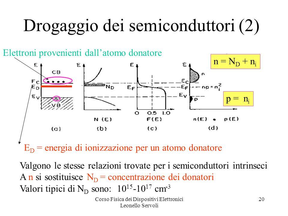 Corso Fisica dei Dispositivi Elettronici Leonello Servoli 20 Drogaggio dei semiconduttori (2) Valgono le stesse relazioni trovate per i semiconduttori intrinseci A n si sostituisce N D = concentrazione dei donatori Valori tipici di N D sono: 10 15 -10 17 cm -3 E D = energia di ionizzazione per un atomo donatore Elettroni provenienti dallatomo donatore n = N D + n i p = n i