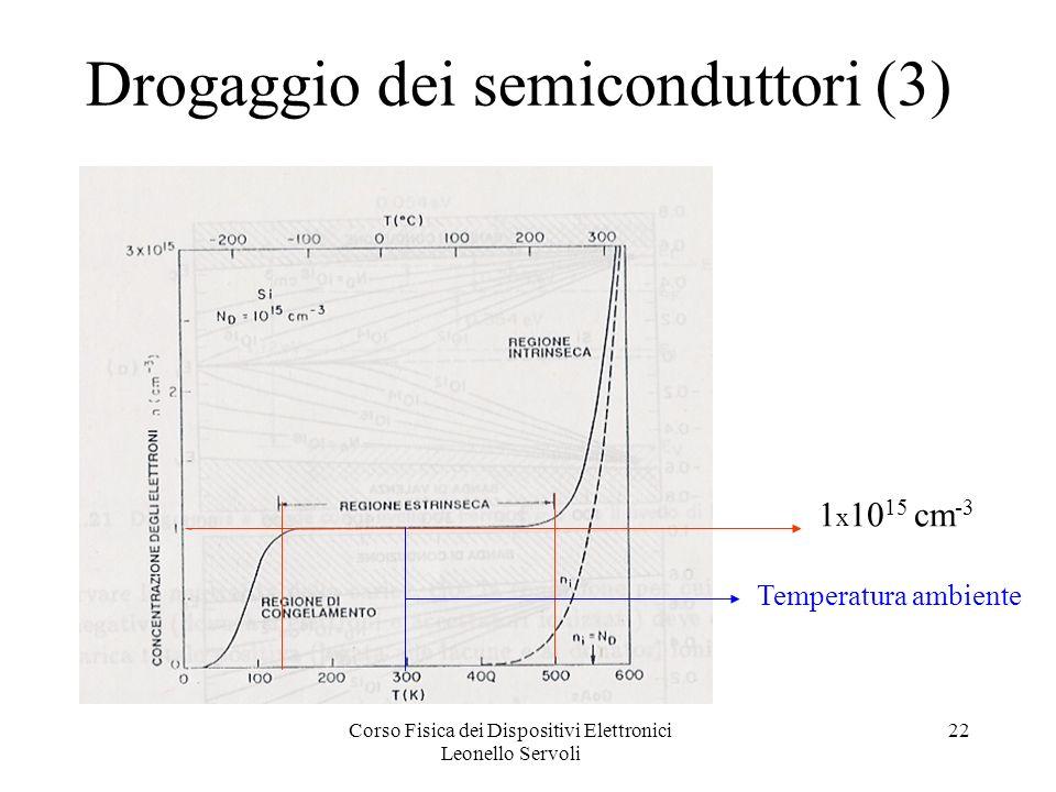 Corso Fisica dei Dispositivi Elettronici Leonello Servoli 22 Drogaggio dei semiconduttori (3) 1 x 10 15 cm -3 Temperatura ambiente