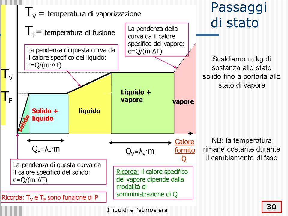 I liquidi e l'atmosfera 30 Passaggi di stato Scaldiamo m kg di sostanza allo stato solido fino a portarla allo stato di vapore NB: la temperatura rima